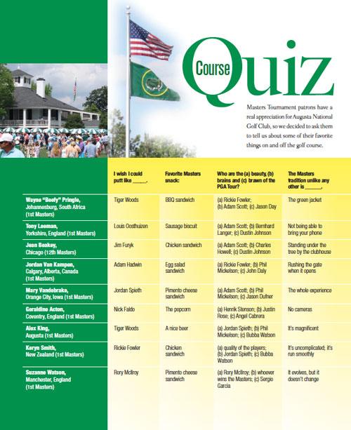 Golf-Quiz